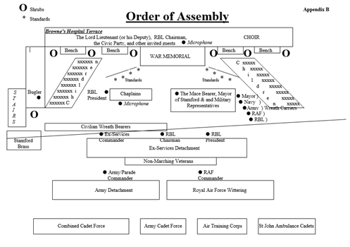Order Of Assembly